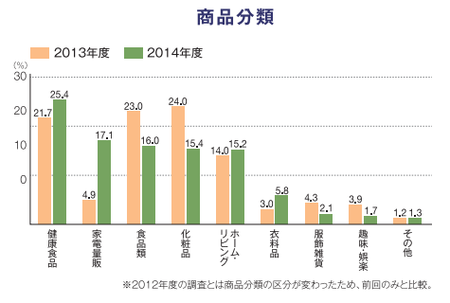 折込みチラシ調査2014(商品分類).png