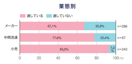 折込みチラシ調査2014(商品広告表示_業態).png
