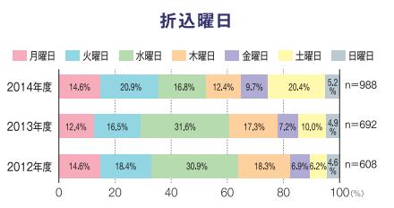 折込みチラシ調査2014(曜日).png