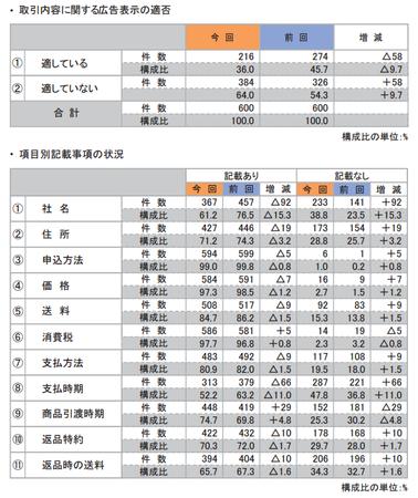 折込みチラシ調査2015(取引内容適否).png