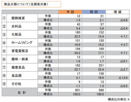 折込みチラシ調査2015(商品分類).png