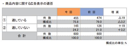 折込みチラシ調査2015(商品広告表示適否).png