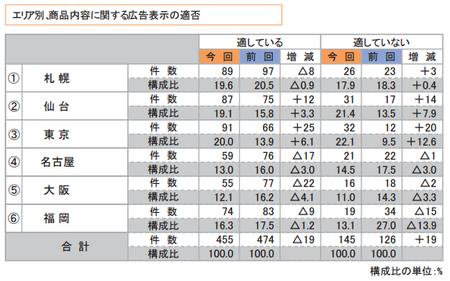 折込みチラシ調査2015(商品広告表示適否_エリア).png