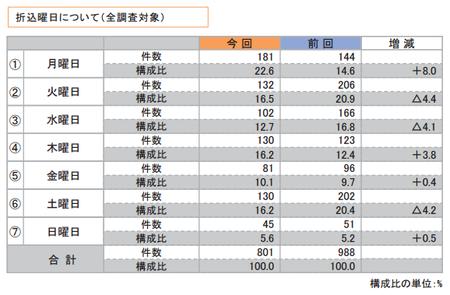 折込みチラシ調査2015(曜日).png