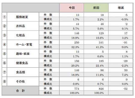 折込みチラシ調査2017(商品分類).png