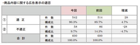 折込みチラシ調査2017(商品広告表示適否).png