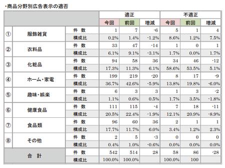 折込みチラシ調査2017(商品広告表示適否_商品分類).png