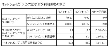 支出額・割合(h28.11).png