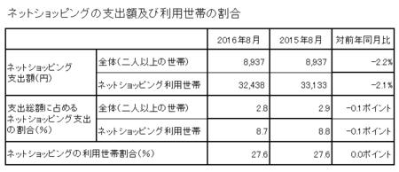 支出額・割合(h28.8).png