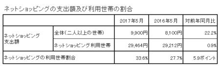 支出額・割合(h29.5).png