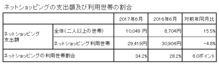 支出額・割合(h29.6).png