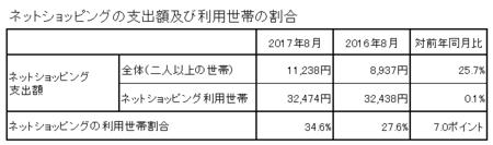 支出額・割合(h29.8).png