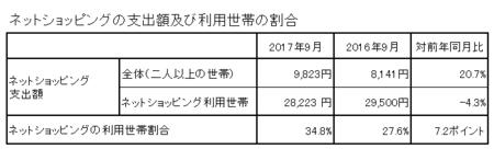 支出額・割合(h29.9).png