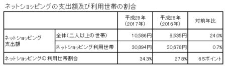 支出額・割合(h29).png