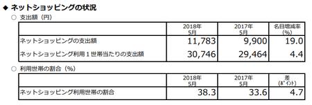 支出額・割合(h30.5).png