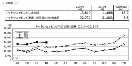 支出額・推移(h31.4).png