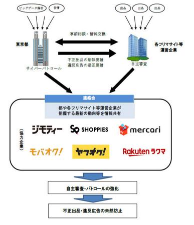 東京都フリマ監視(CtoC).png