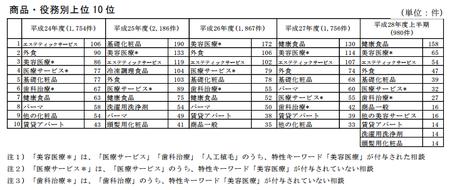 東京都危害相談商品別 (28年度).png