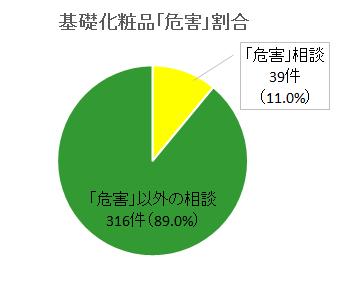 東京都危害相談_化粧品1 (28年度).png