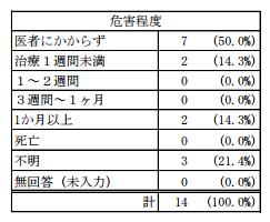 東京都危害相談_頭髪化粧品2 (28年度).png