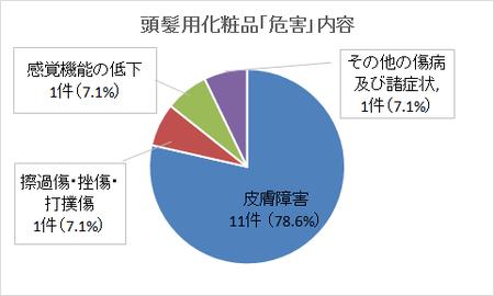 東京都危害相談_頭髪化粧品3(28年度).png
