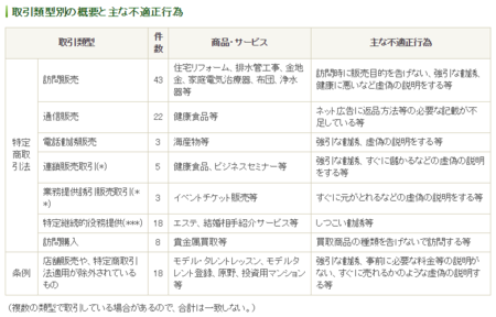 東京都特商法指導取引類型別 (27年度).png