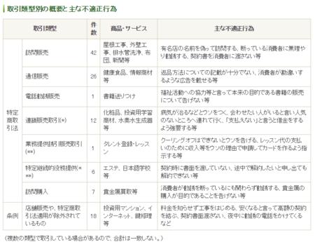 東京都特商法指導取引類型別 (28年度).png