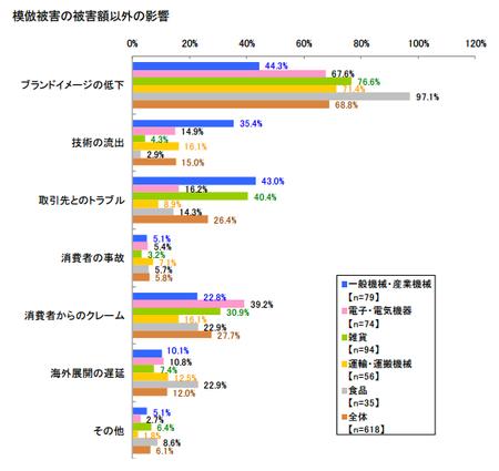 模倣被害額以外の影響2015.png