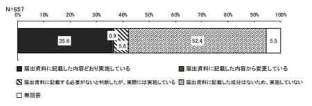 機能性表示_分析変更_崩壊性.png