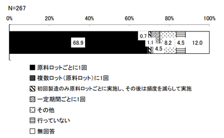 機能性表示_分析頻度_基原.png