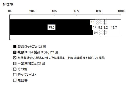機能性表示_分析頻度_崩壊性.png
