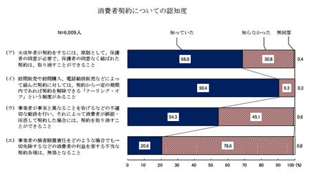 消費者契約認知 (H28年度 消費者意識調査).png