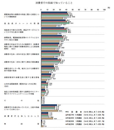 消費者庁の取り組み認知 (H28年度 消費者意識調査).png