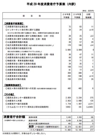 消費者庁予算案平成29年度(閣議決定) .png