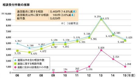 消費者相談件数(JADMA2015).png