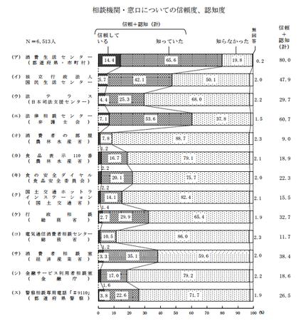 消費者相談窓口認知度(平成27年度).png