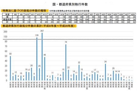 特商法執行件数(H28年度).png