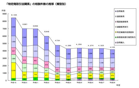 経産省特商法相談件数(平成28年度).png