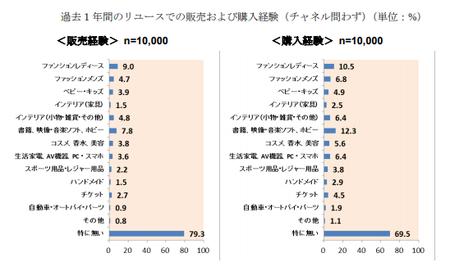 経産省_リユース販売購入経験2017(BtoC).png