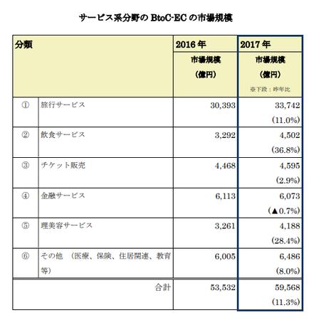 経産省_EC市場サービス系2018(BtoC).png