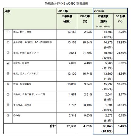 経産省_EC市場物販系2017(BtoC).png