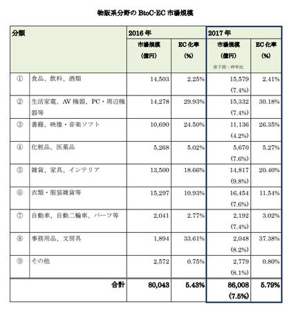 経産省_EC市場物販系2018(BtoC).png