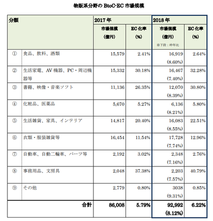 経産省_EC市場物販系2019(BtoC).png
