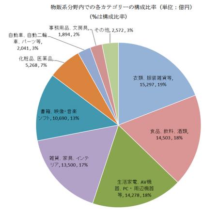 経産省_EC市場物販系構成比2017(BtoC).png