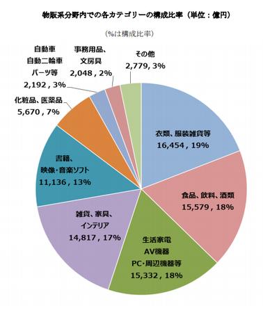 経産省_EC市場物販系構成比2018(BtoC).png