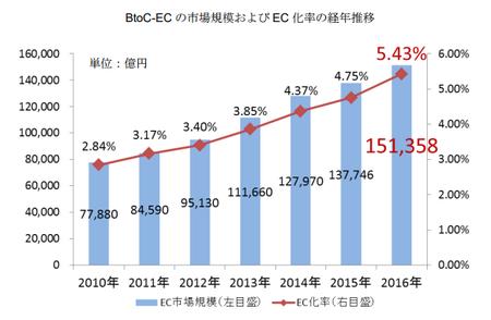 経産省_EC市場規模2017(BtoC).png