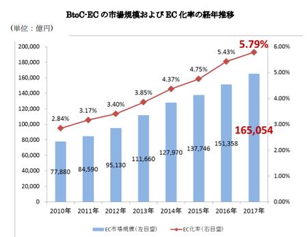 経産省_EC市場規模2018(BtoC).png