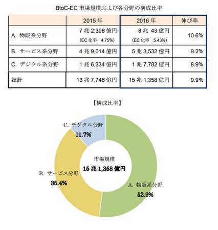 経産省_EC市場規模 分野別構成比2017(BtoC).png