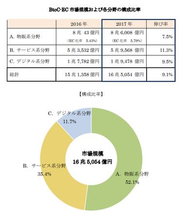 経産省_EC市場規模 分野別構成比2018(BtoC).png