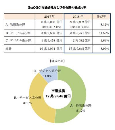 経産省_EC市場規模 分野別構成比2019(BtoC).png